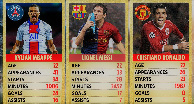 Messi at 24